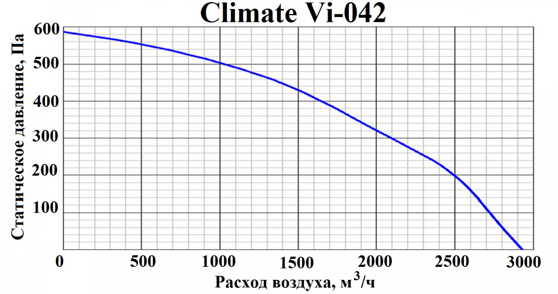 ПВВУ Climate Vi 042 E