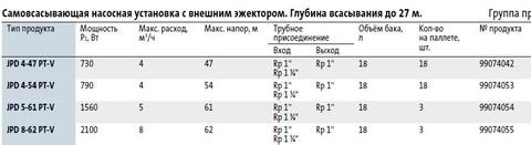 Модели циркуляционных насосов Grundfos JPD 4-47 PT