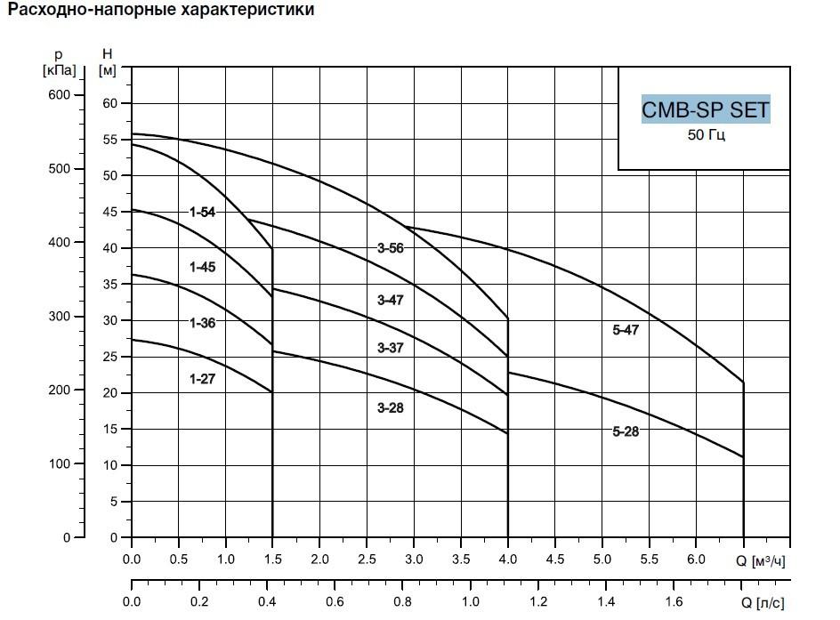 Графики циркуляционных насосов Grundfos CMB-SP SET 3-55