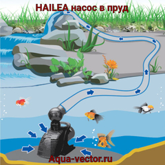 Помпа (насос) для пруда Hailea H10000 (10000 л/ч)