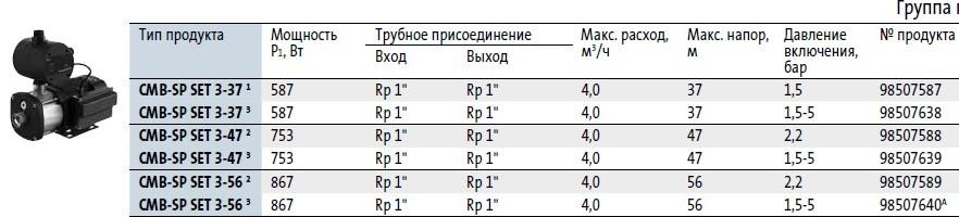 Модели циркуляционных насосов Grundfos  CMB-SP SET 3-37