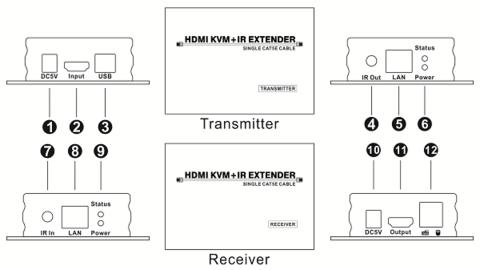 Удлинитель HDMI + USB по витой паре 60м KVM + ИК