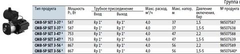 Модели циркуляционных насосов Grundfos CMB-SP SET 5-46