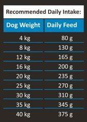 Ambrosia Adult Dog Duck & Trout - Для собак, беззерновой, утка/свежая форель 12 кг.