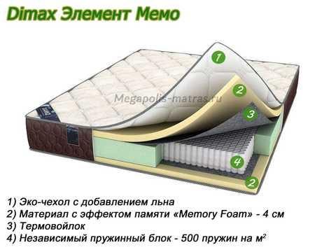 Матрас Dimax Элемент Мемо с описанием слоев от Megapolis-matras.ru