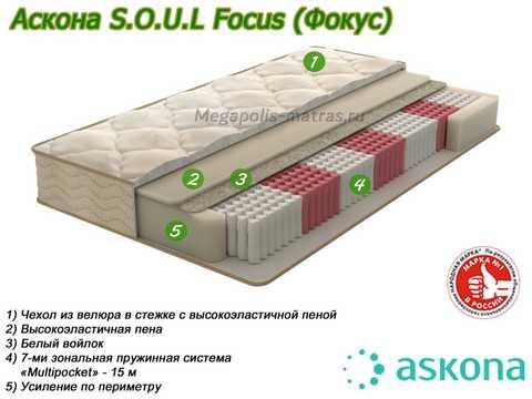 Матрас Аскона Soul Focus с описанием слоев от Megapolis-matras.ru