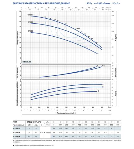 CP 1,1-11 кВт-05