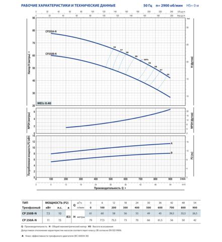 CP 1,1-11 кВт-06