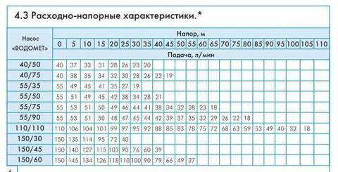 Скважинный насос Джилекс Водомет Проф 55/35 напорные характеристики