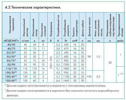 Скважинный насос Джилекс Водомет Проф 55/35 технические характеристики