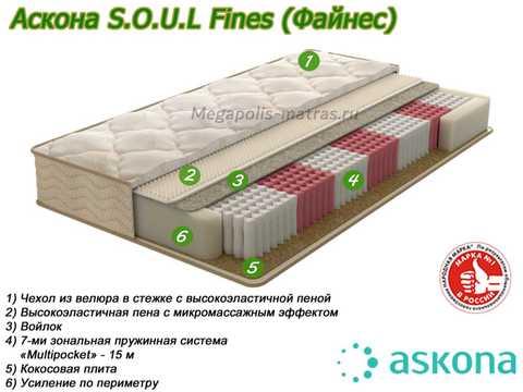 Матрас Аскона Soul Fines с описанием от Megapolis-matras.ru