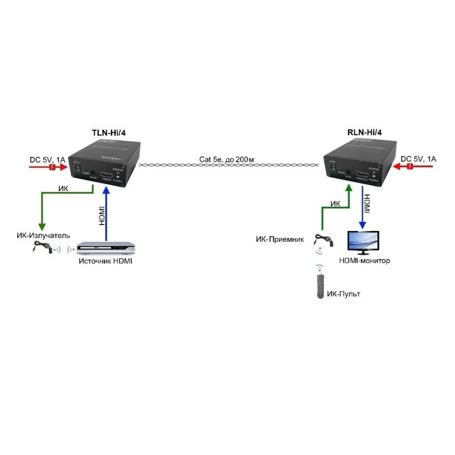 TLN-Hi/1+RLN-Hi/1