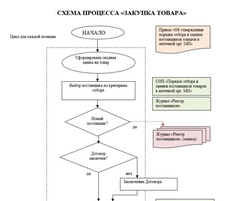Схема процесса закупа товара в больничной аптеке