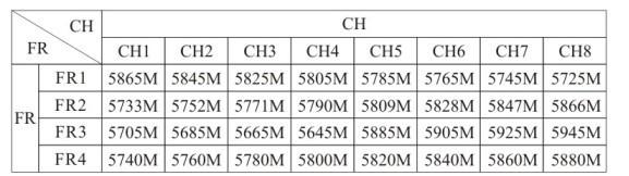 Таблица частот и каналов