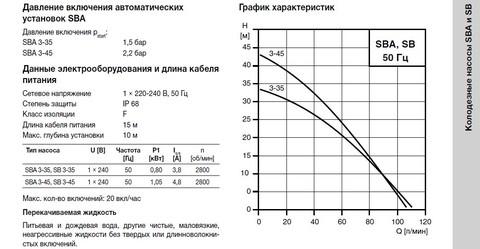 Графики циркуляционных насосов Grundfos SB 3-35