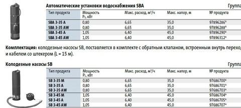 Модели циркуляционных насосов Grundfos SB 3-35