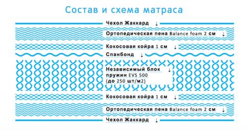 Ортопедический матраc Практик Медиум Лайт 500
