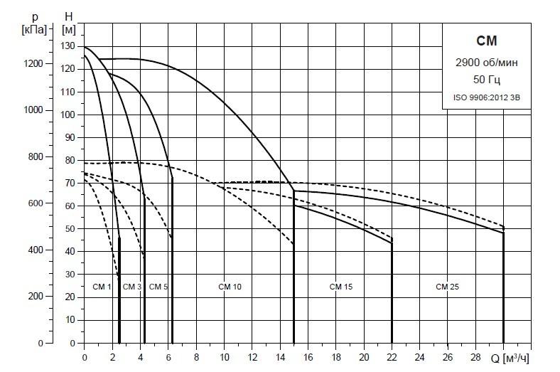 Графики циркуляционных насосов Grundfos CM 1