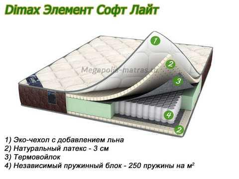 Матрас Dimax Элемент Софт Лайт с описанием слоев от Megapolis-matras.ru