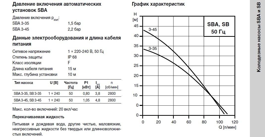 Графики циркуляционных насосов Grundfos SB 3-45
