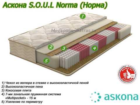 Матрас Аскона Soul Norma с описанием слоев от Megapolis-matras.ru