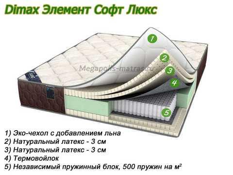 Матрас Dimax Элемент Софт Люкс с описанием слоев от Megapolis-matras.ru