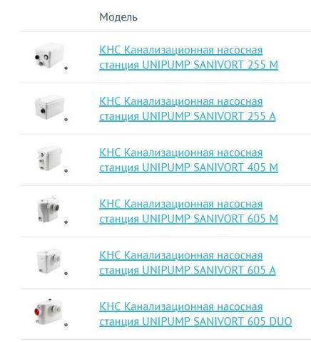 Модели канализационного насоса Unipump Sanivort