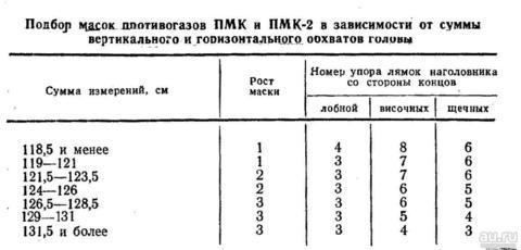 !В НАЛИЧИИ! - Общевойсковой фильтрующий противогаз ПМК-3 (2 размер)
