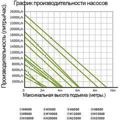 Помпа (насос) для пруда HAILEA H9000 (9500 л/ч)