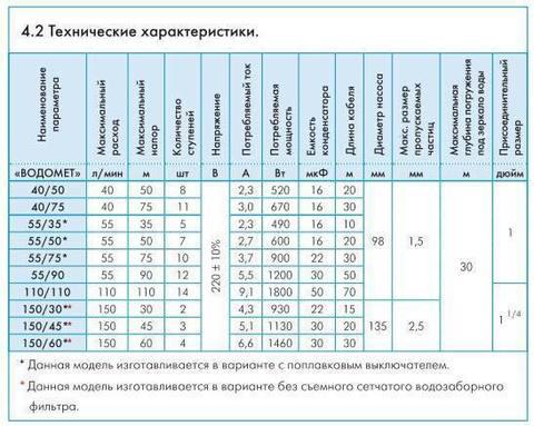 Скважинный насос Джилекс Водомет Проф 55/75 технические характеристики