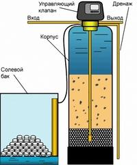 умягчение воды 1465