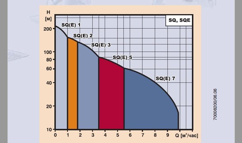 Рабочие характеристики скважинных насосов SQ 3