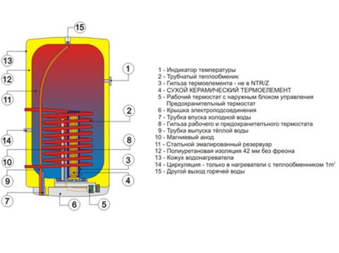 Водонагреватель комбинированного нагрева Drazice OKC 100 / 1m2 (1108209101)
