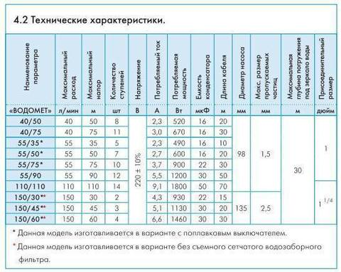 Скважинный насос Джилекс Водомет Проф 55/90 технические характеристики