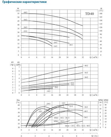 CNP-TD40_Graf