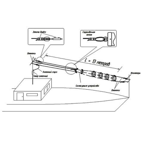 Коротковолновый речной антенный комплекс Radial RAK-12