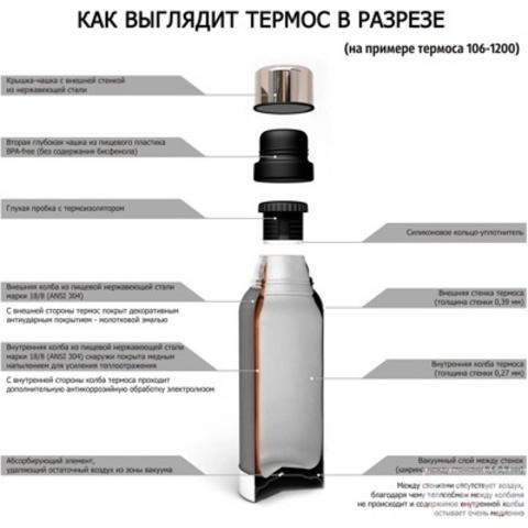 Картинка термос Арктика 101-350  - 4