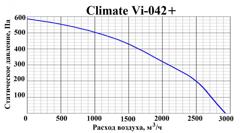 ПВВУ Climate Vi 042+ E