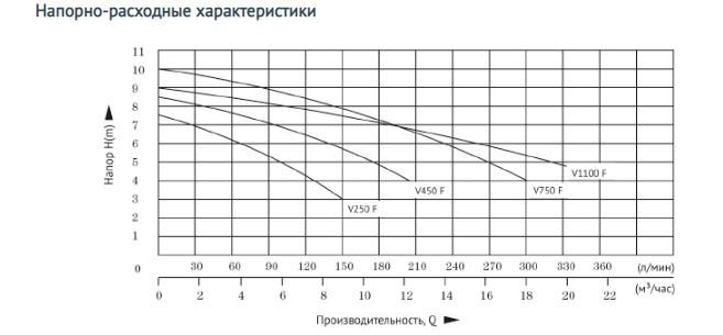 Характеристики моделей фекального насоса Unipump FEKAPUMP