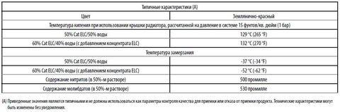 Антифриз (кан.20л готовый 50/50) / Cat Extended Life Coolant 20l АРТ: CA2056612