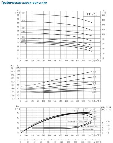CNP-TD250_Graf