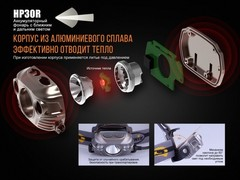 Купить фонарь светодиодный налобный Fenix HP30R 1750 лм, аккумулятор*