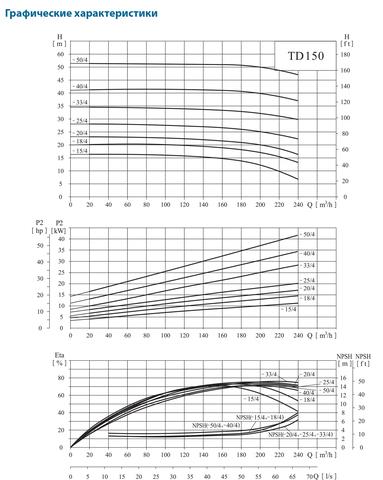 CNP-TD150_Graf