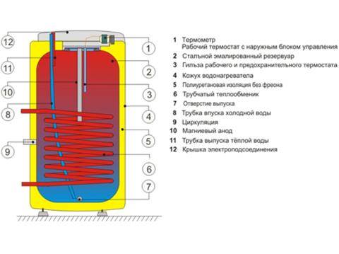 Бойлер косвенного нагрева Drazice OKC 160 NTR/BP (110670101)