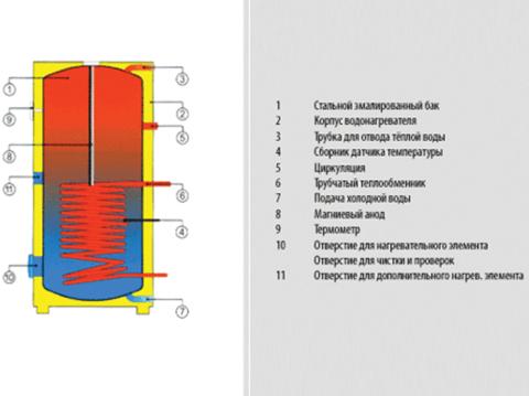 Бойлер косвенного нагрева Drazice OKC 250 NTR/BP (110970101)
