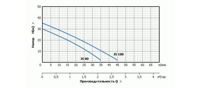 Модели насосной станции Unipump Акваробот JS