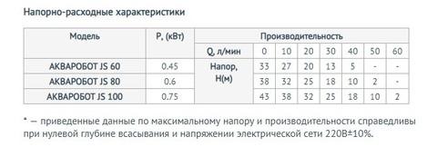 Характеристики моделей насосной станции Unipump Акваробот JS