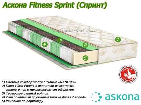 Матрас Аскона Fitness Sprint с описанием слоев от Megapolis-matras.ru