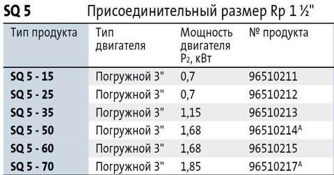 Модели скважинных насосов SQ 5
