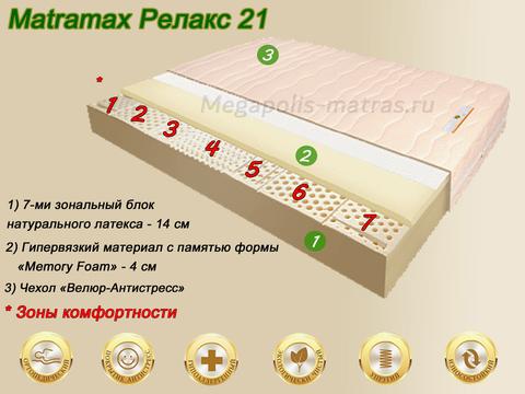 Матрас Матрамакс Релакс от Megapolis-matras.ru